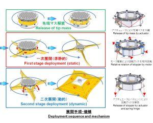 Il Giappone lancia nello spazio la prima nave a vela a energia solare 1