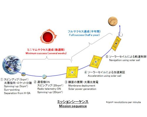Il Giappone lancia nello spazio la prima nave a vela a energia solare 2